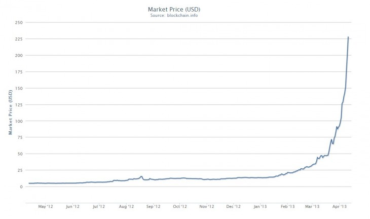Gold Spot Price In Bitcoin Btc And Historical Chart
