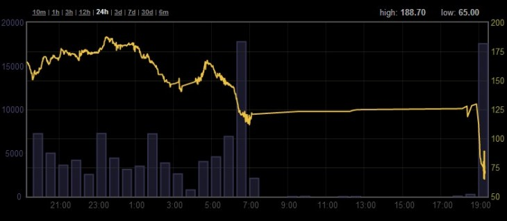 2013 04 11 19h20 09 730x318 As key exchange MtGox reopens, Bitcoin falls to $74,  down 72% from its former heights