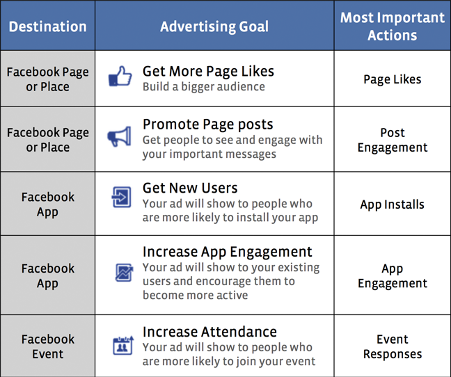 ads manager 648 Facebook updates Ads Manager to help advertisers track performance against specific goals, calculate ROI