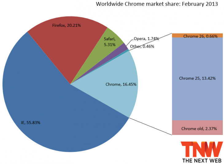 chrome march 2013 730x533 IE10 steals market share from IE9 and IE8 after landing on Windows 7; Firefox and Chrome make minor gains