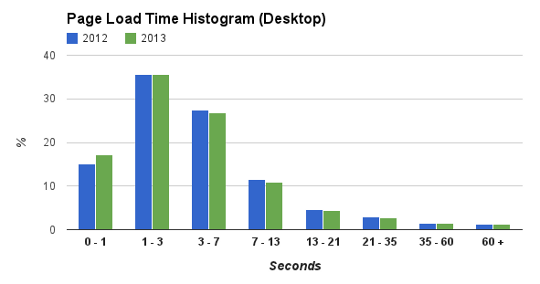 desktop hist As Web page sizes increased by 56% since last year, Google Analytics data shows mobile access sped up by 30%