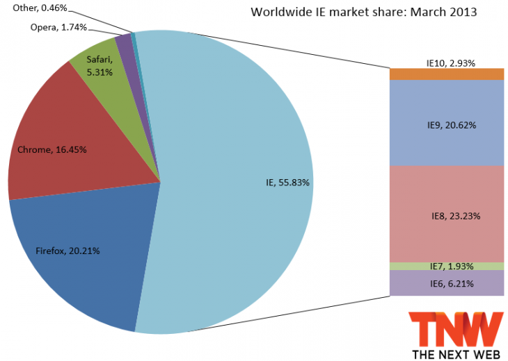 ie march 2013 730x520 IE10 steals market share from IE9 and IE8 after landing on Windows 7; Firefox and Chrome make minor gains