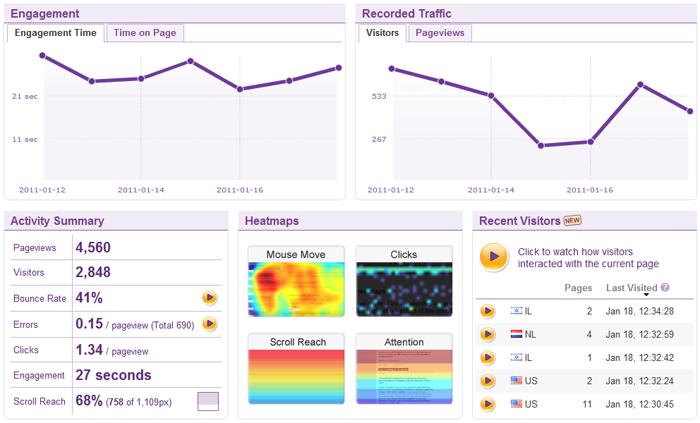 in page analytics console ClickTale raises $17m to take its advanced Web analytics software to the masses