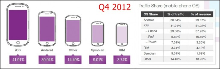 opera 1 horz q412 730x230 Opera: iOS regains top spot for ad network traffic in Q1 2013, remains most lucrative platform