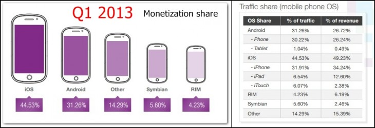 opera sma1 horz 730x250 Opera: iOS regains top spot for ad network traffic in Q1 2013, remains most lucrative platform