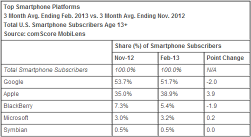 os comscore february 2013 comScore: Apple increases lead as top US smartphone maker, Samsung gains; Android down second month in a row