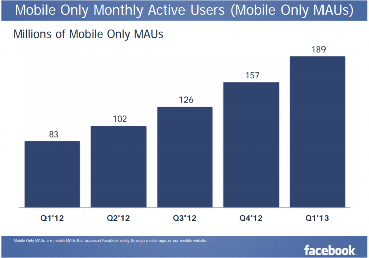 Snap 2013 05 01 at 13.22.44 730x512 Facebook sees 751M mobile users in Q1 2013 with $375M or 30% of ad revenue coming from mobile