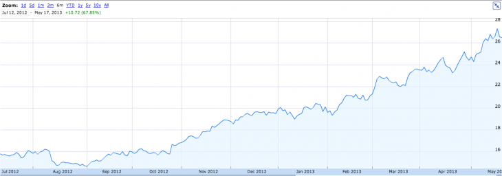 Snap 2013 05 17 at 17.30.38 730x256 Turnaround: Marissa Mayers first 300 days as Yahoos CEO
