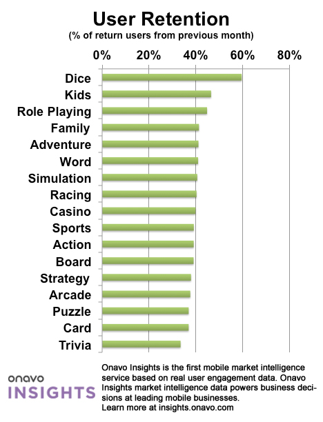 User Retention Arcade games are most popular with iPhone owners, but slot machine apps keep them hooked the longest