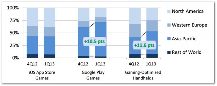 appannie3 730x290 iOS and Android gaming revenue tripled that of handheld consoles in Q1 2013: App Annie