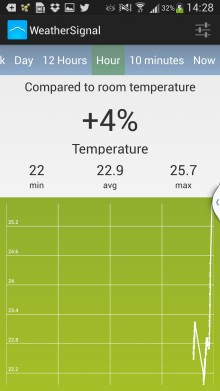WeatherSignal wants to create crowdsourced weather reports using Android phone sensors