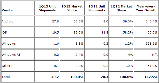 tablets os q1 2013 IDC: Apples iPad fell to 39.6% tablet share in Q1 2013, Samsung took second with 17.9%, Asus passed Amazon