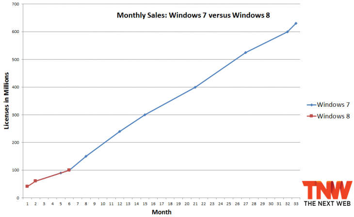 windows 7 windows 8 six months 730x447 Six months in, Windows 8 is selling at the same rate that Windows 7 did