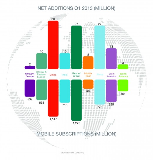 564793 520x545 Ericsson forecasts 4.5 billion smartphone subscriptions and 60% LTE coverage worldwide by 2018