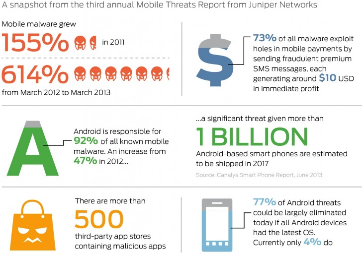 Juniper Malware Infobite v12 730x512 Juniper: Mobile malware is an increasingly profit driven business as 92% of all known threats target Android