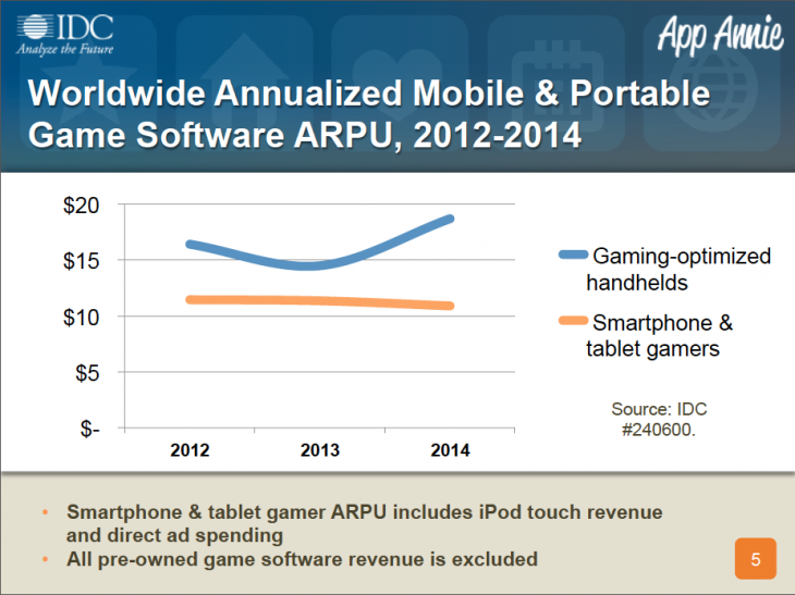 Screen Shot 2013 06 12 at 12.53.36 730x547 Handheld gaming consoles will lose yet more market share to iOS/ Android by 2014: IDC and App Annie