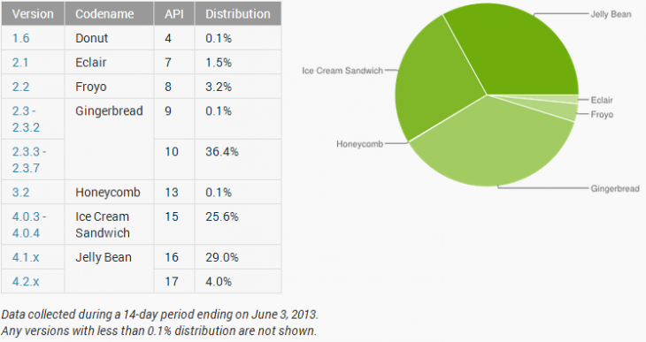 android versions june 3 730x387 Android Jelly Bean hits 33% adoption, ICS falls to 25%, but Gingerbread still used by over 36% of Play users