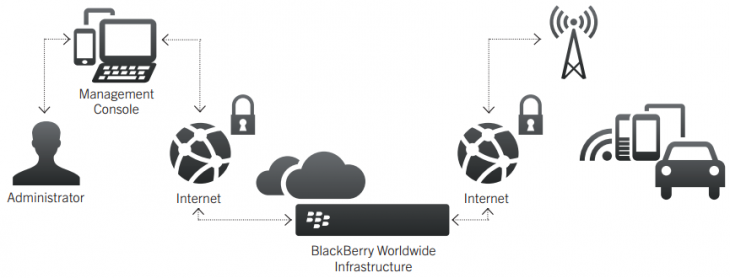 blackberry auto 730x278 BlackBerry unveils new OTA update and management service for automakers, scalable to millions of vehicles