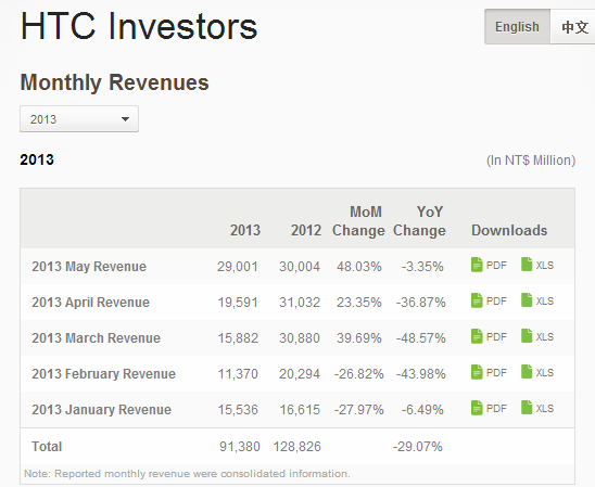 htc First sign of a comeback? HTC sales hit $970m in May, its best month of business since June 2012