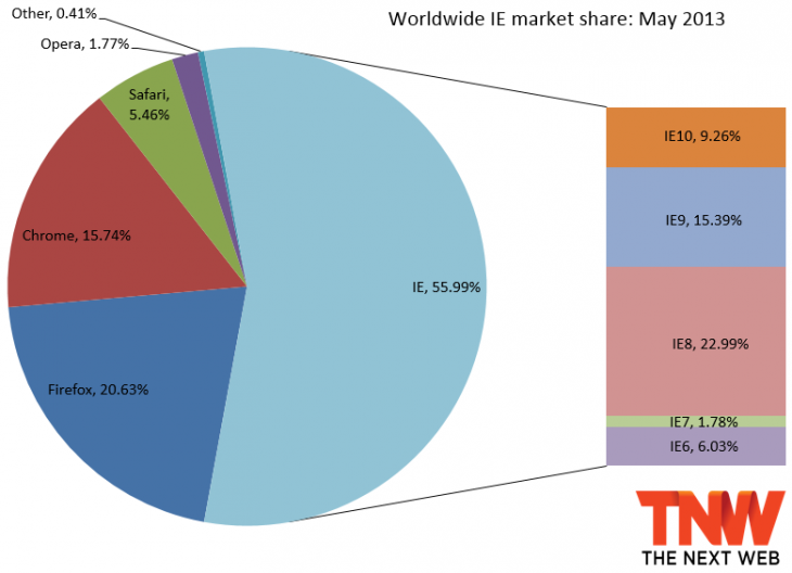 ie may 2013 730x528 IE10 blows past IE7 and IE6s combined market share, Firefox gains too, but Chrome hits 21 month low