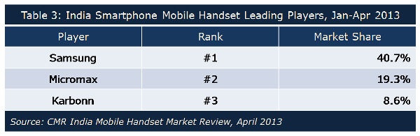 CMR India Mobile 2 Smartphone shipments in India jump 167% as local vendors close the gap on market leader Samsung