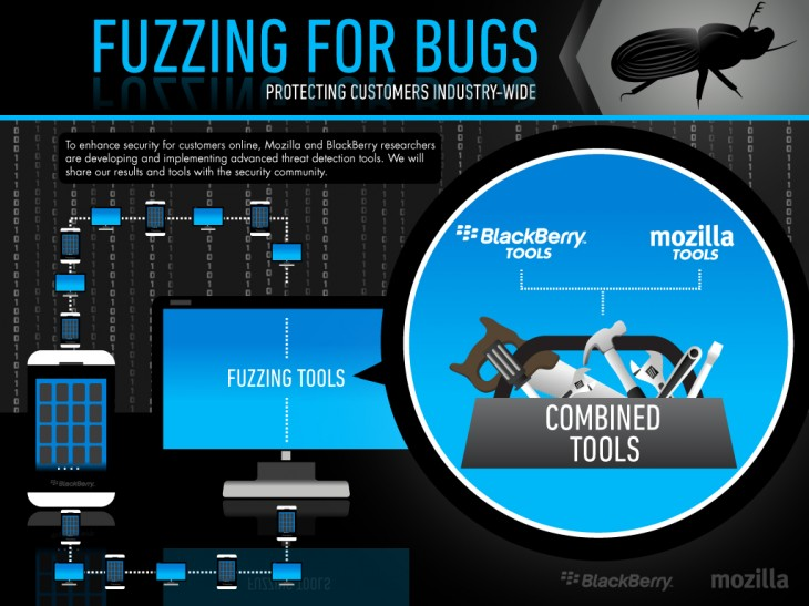 Final jpg Fuzzing for Bugs BlackBerry Mozilla1 730x547 Mozilla teams up with BlackBerry to secure browsers via fuzzing, launches automated testing platform Minion