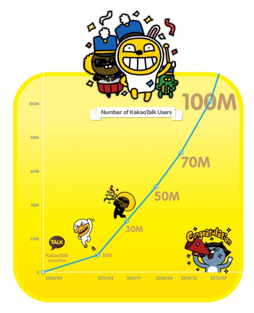 Koreas Kakao Talk becomes the latest Asian mobile messaging app to pass 100 million users