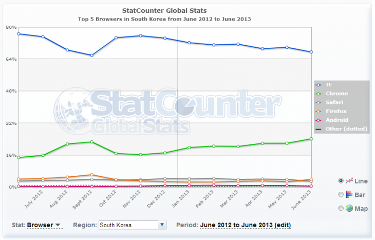 IE korea statcounter 730x467 Hackings in Korea have compromised more than 100 million user accounts since 2008
