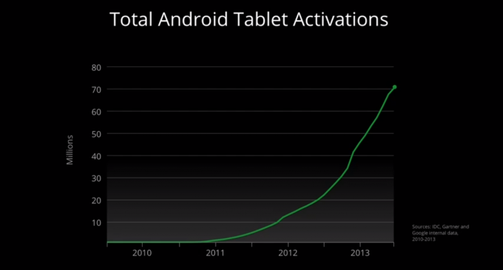 Screen Shot 2013 07 24 at 12.10.42 PM 730x392 Google announces 70m tablet activations, claims 1 in every 2 tablets sold in 2013 runs Android