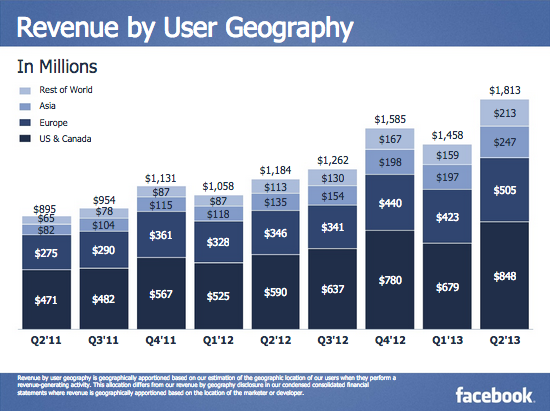 facebook revenue asia 2013 WeChat took Facebooks mantle in China and now its going global