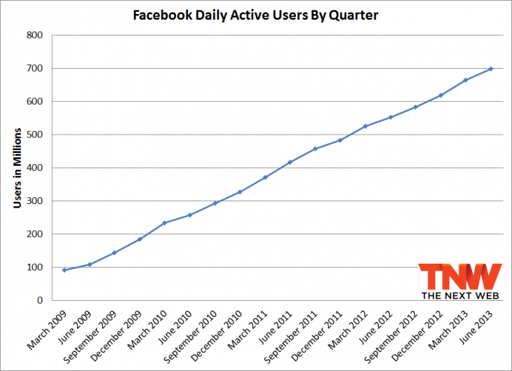 fb daily june 730x529 Facebook now has 1.15 billion monthly active users and 699 million daily active users