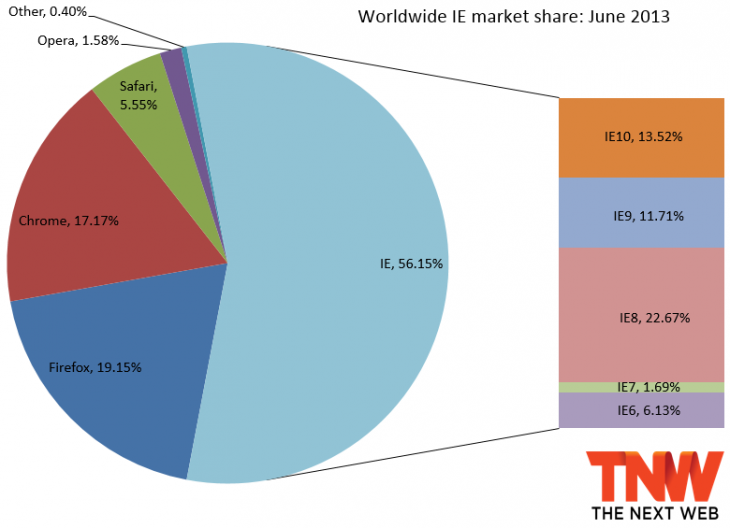 ie june 2013 730x528 IE10 passes IE9 in market share, Firefox falls back below 20%, but Chrome manages to gain the most