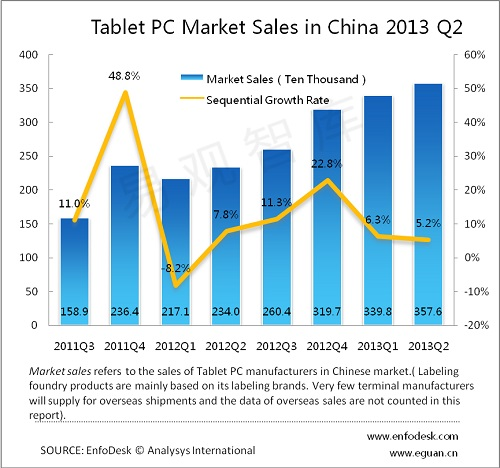 Analysys China tablet Q2 13 Report: Tablet sales slow in China during Q2 2013 as Android devices threaten to outsell the iPad