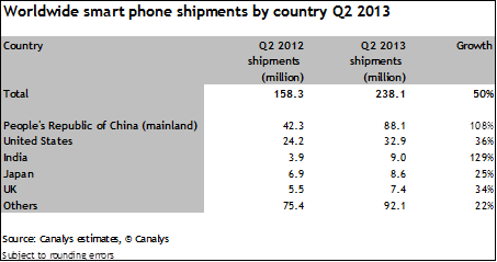 canalys q2 2013 two Canalys: Samsung and Apple lost smartphone share to Chinese vendors in Q2 2013, India now the third largest market