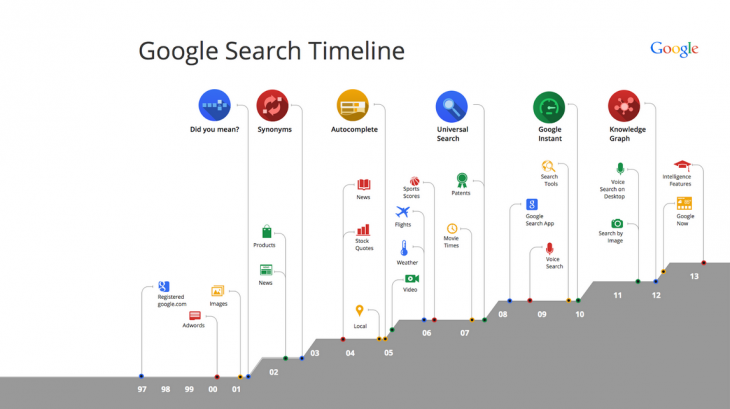 Screen Shot 2013 09 26 at 11.01.59 AM 730x409 Google unveils search updates for mobile, new Page Rank algorithm, and Knowledge Graph comparisons