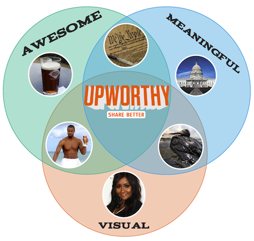 Upworthy 50 New York City startups you need to know about