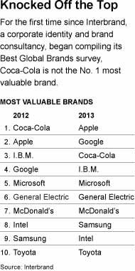 brand Apple overtakes Coca Cola to become Most Valuable Brand of 2013