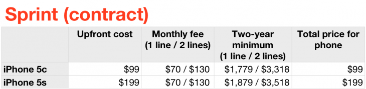 sprint 5s 5c 730x179 Should you purchase the iPhone 5s and 5c on AT&T, Sprint, T Mobile or Verizon? Heres the math