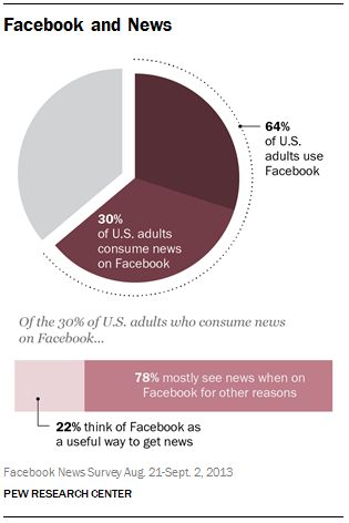 1 Facebook and News Pew: 47% of US Facebook users, or about 30% of all Americans, get news from the social network
