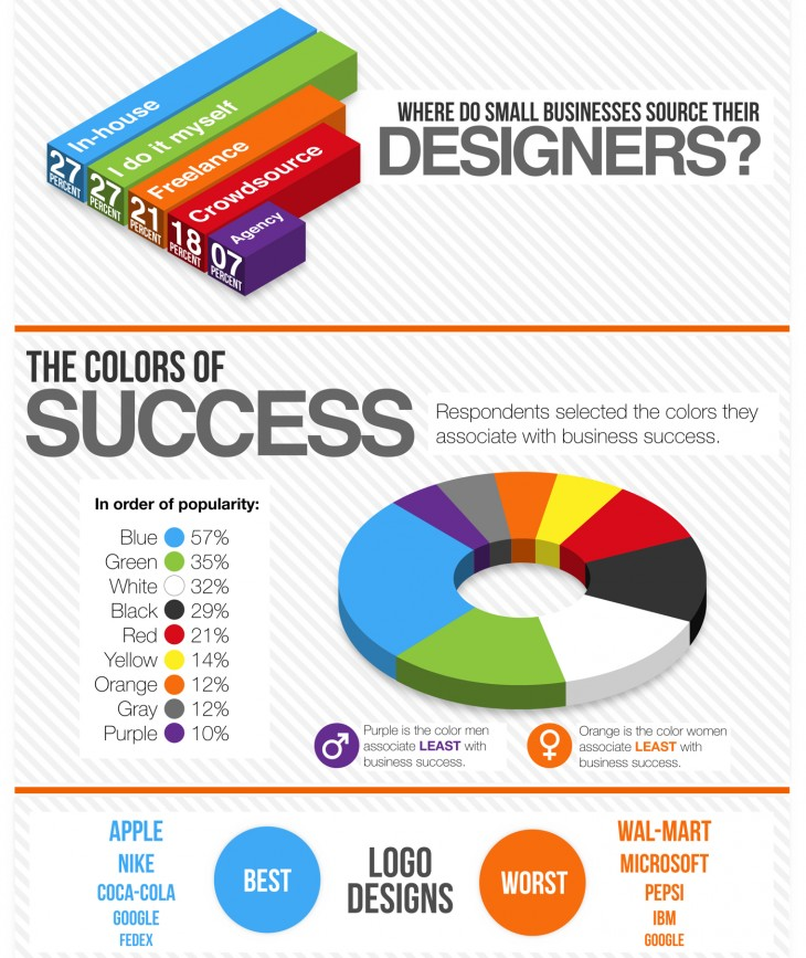 99designs Business Design Survey Infographic excerpt1 730x867 10 ways to use infographics
