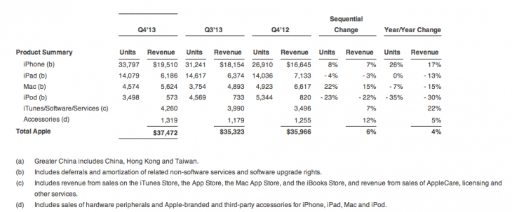 Screen Shot 2013 10 28 at 1.45.09 PM 730x303 Apple sold 4.6M Macs and 3.49M iPods in Q4 FY2013, a 7% and 35% YoY decrease