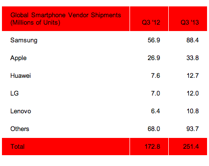 Screen shot 2013 10 29 at PM 03.47.17 Report: 6 in 10 mobile phones shipped globally are smartphones, with Samsung accounting for 35%