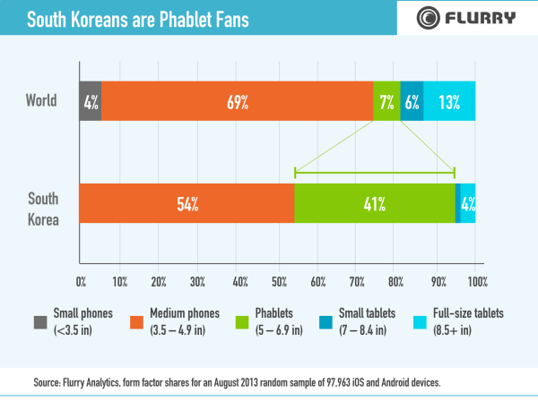 SouthKoreaReport Phablet resized 600 Report: 41% of connected devices in South Korea are phablets, compared to 7% worldwide