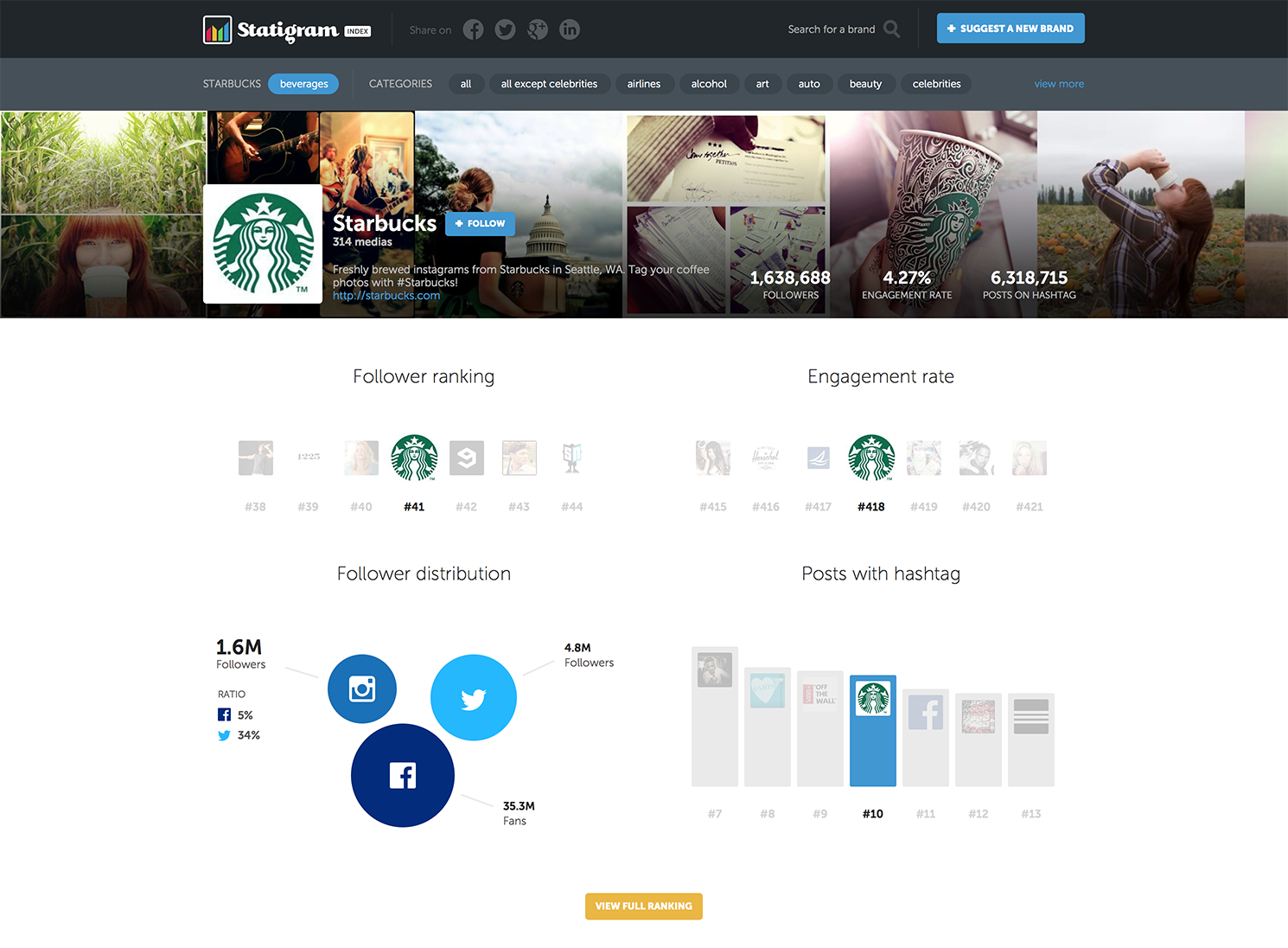 Statigram Index Starbucks Statigram Index is a phenomenal Instagram leaderboard and benchmarking tool for brands
