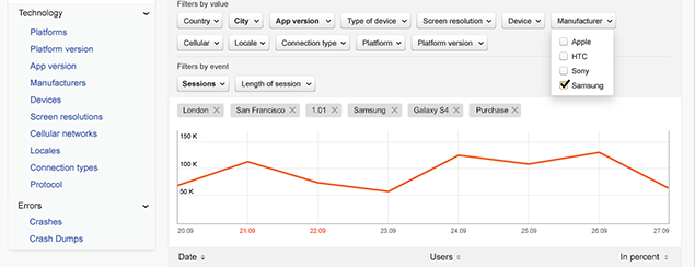 Yandex Metrica1 Yandex launches Metrica: Free real time mobile app analytics taking on Flurry and Google