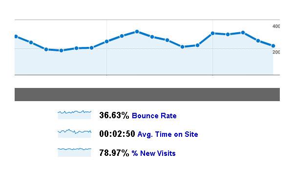 bounce rate 5 social media metrics that your business should be tracking