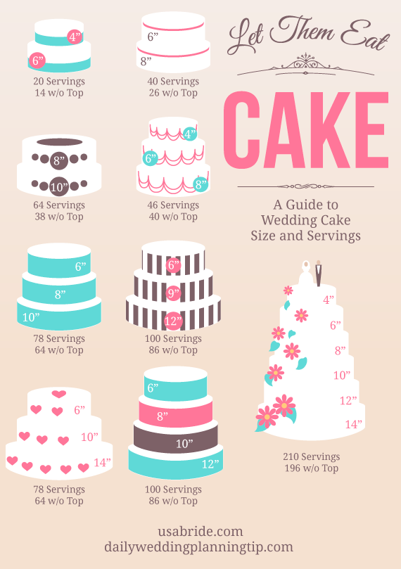 cake servings 10 ways to use infographics