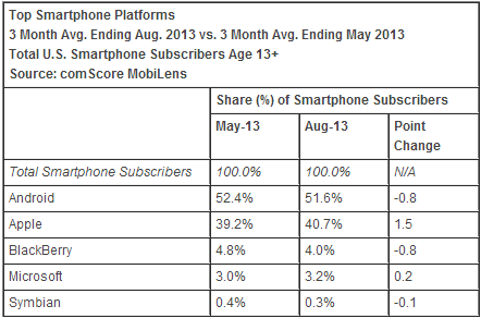 comscore august 2013 os comScore: Apple takes 40.7% share as top US smartphone maker, Samsung gains too; Android back to losing share