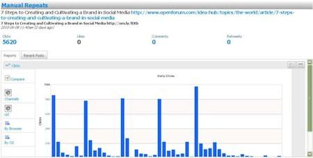 guy kawasaki tweet graph The 7 biggest counterintuitive social media mistakes you may be making