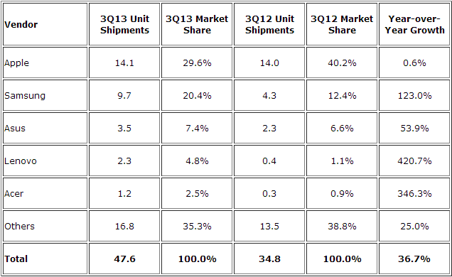 idc tablets q3 2013 IDC: Apples iPad fell to 29.6% tablet share in Q3 2013, Samsung took second with 20.4%, Asus third with 7.4%